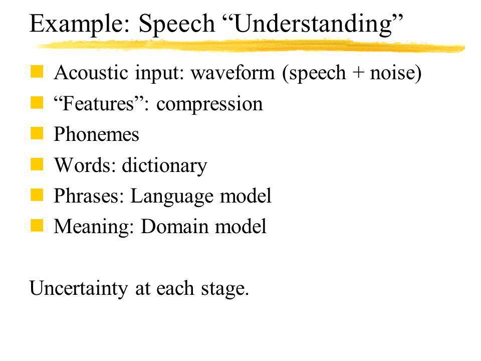 Example: Speech Understanding nAcoustic input: waveform (speech + noise) nFeatures: compression nPhonemes nWords: dictionary nPhrases: Language model