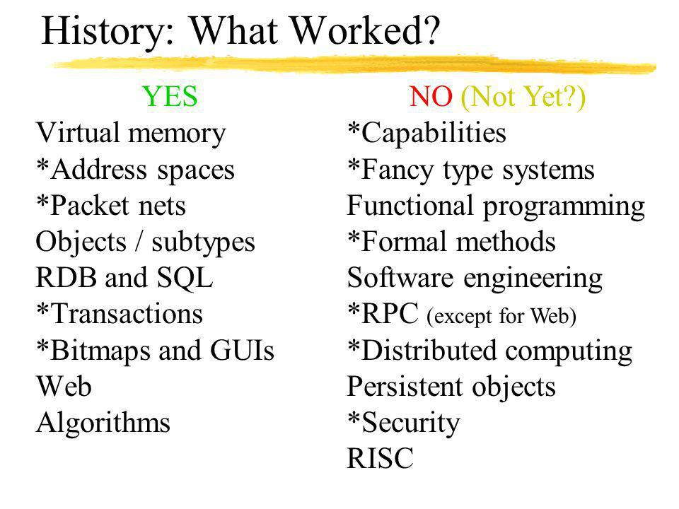 YES Virtual memory *Address spaces *Packet nets Objects / subtypes RDB and SQL *Transactions *Bitmaps and GUIs Web Algorithms History: What Worked.