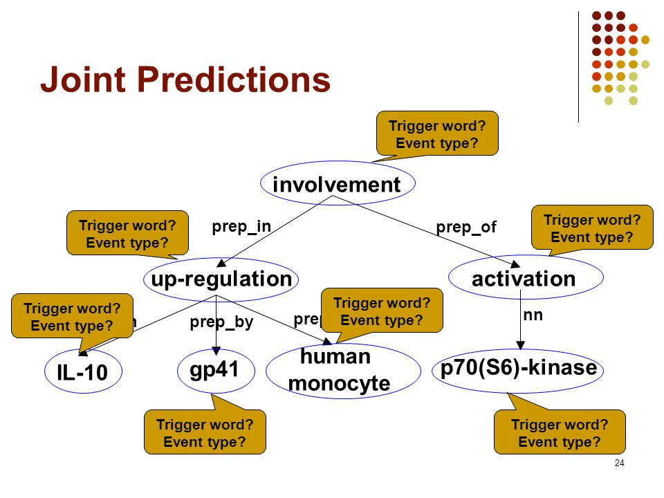 24 Joint Predictions involvement up-regulation IL-10 human monocyte prep_in nnprep_by gp41 p70(S6)-kinase activation prep_in prep_of nn Trigger word.