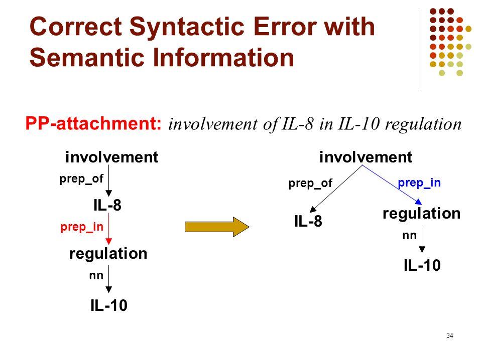 34 Correct Syntactic Error with Semantic Information PP-attachment: involvement of IL-8 in IL-10 regulation involvement IL-8 regulation prep_of prep_i