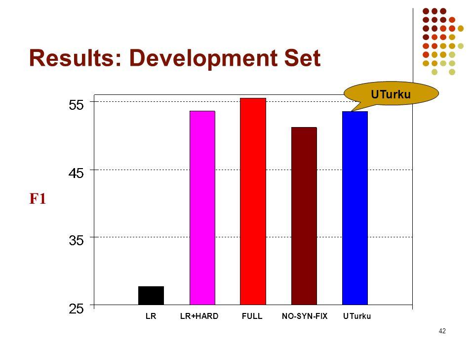 42 Results: Development Set F1 LRLR+HARDNO-SYN-FIXUTurkuFULL UTurku