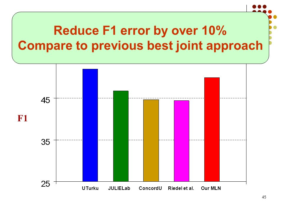 45 Results: Test Set F1 UTurkuJULIELabRiedel et al.Our MLNConcordU Reduce F1 error by over 10% Compare to previous best joint approach