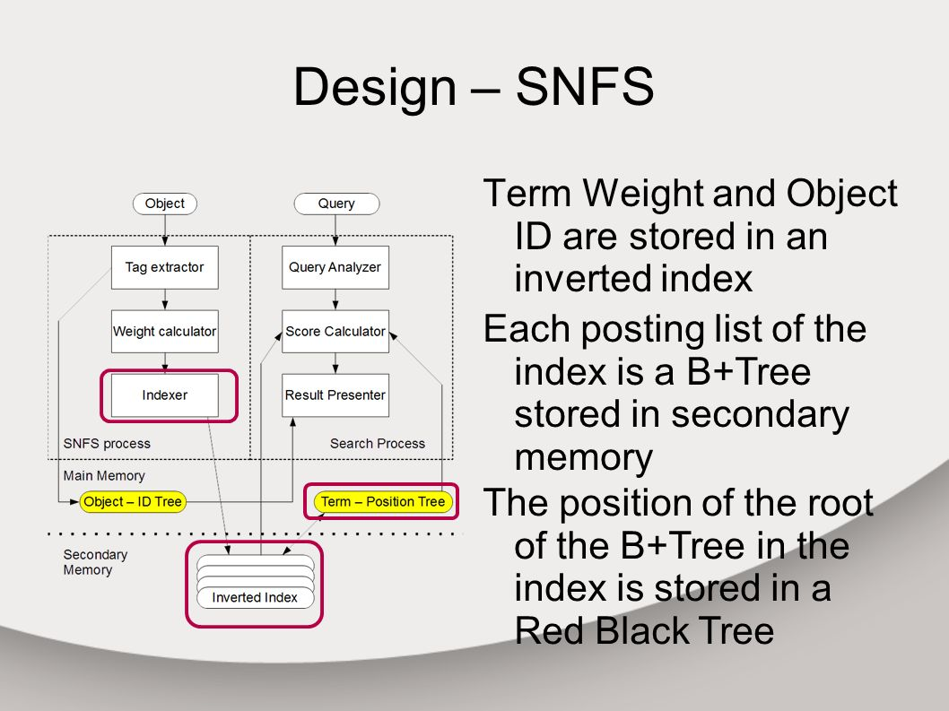 Design – SNFS Term Weight and Object ID are stored in an inverted index Each posting list of the index is a B+Tree stored in secondary memory The position of the root of the B+Tree in the index is stored in a Red Black Tree