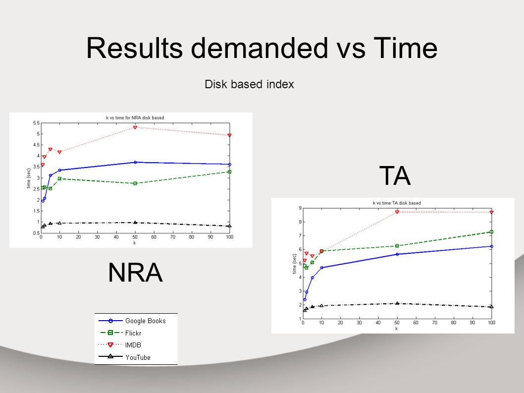 Results demanded vs Time Disk based index NRA TA
