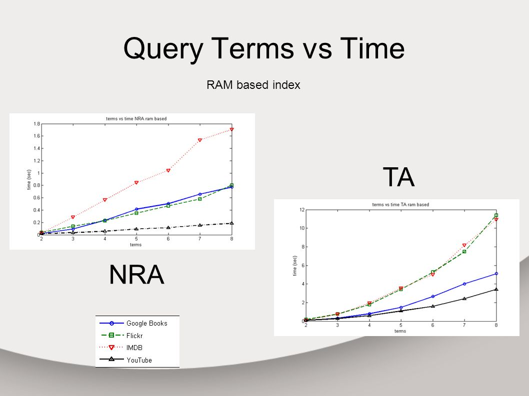 Query Terms vs Time RAM based index NRA TA