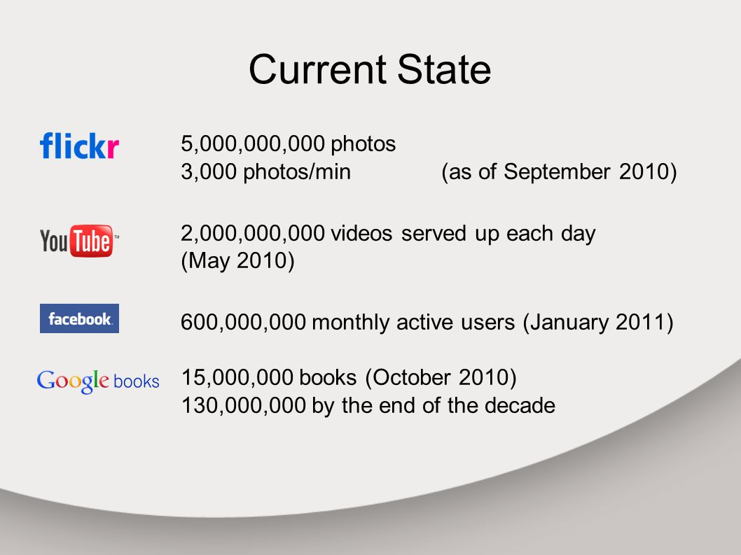 Current State 5,000,000,000 photos 3,000 photos/min(as of September 2010) 2,000,000,000 videos served up each day (May 2010) 600,000,000 monthly active users (January 2011) 15,000,000 books (October 2010) 130,000,000 by the end of the decade