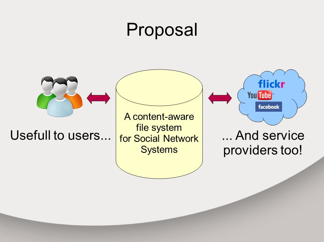 Proposal A content-aware file system for Social Network Systems Usefull to users......