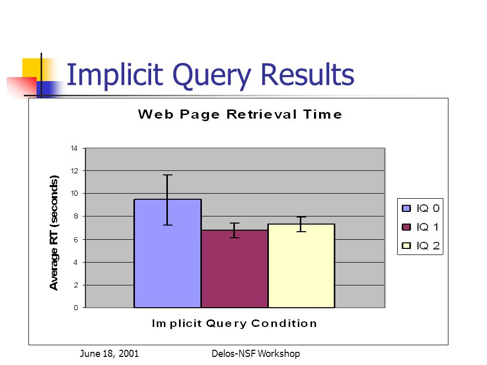 June 18, 2001Delos-NSF Workshop Implicit Query Results