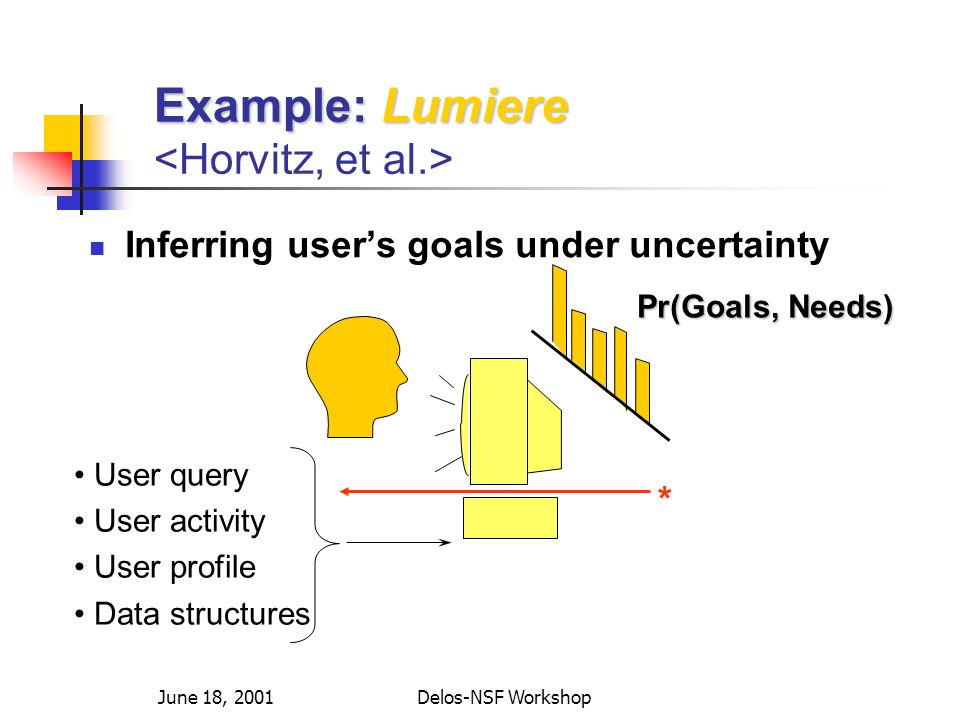 June 18, 2001Delos-NSF Workshop Example: Lumiere Example: Lumiere Inferring users goals under uncertainty * User query User activity User profile Data structures Pr(Goals, Needs)