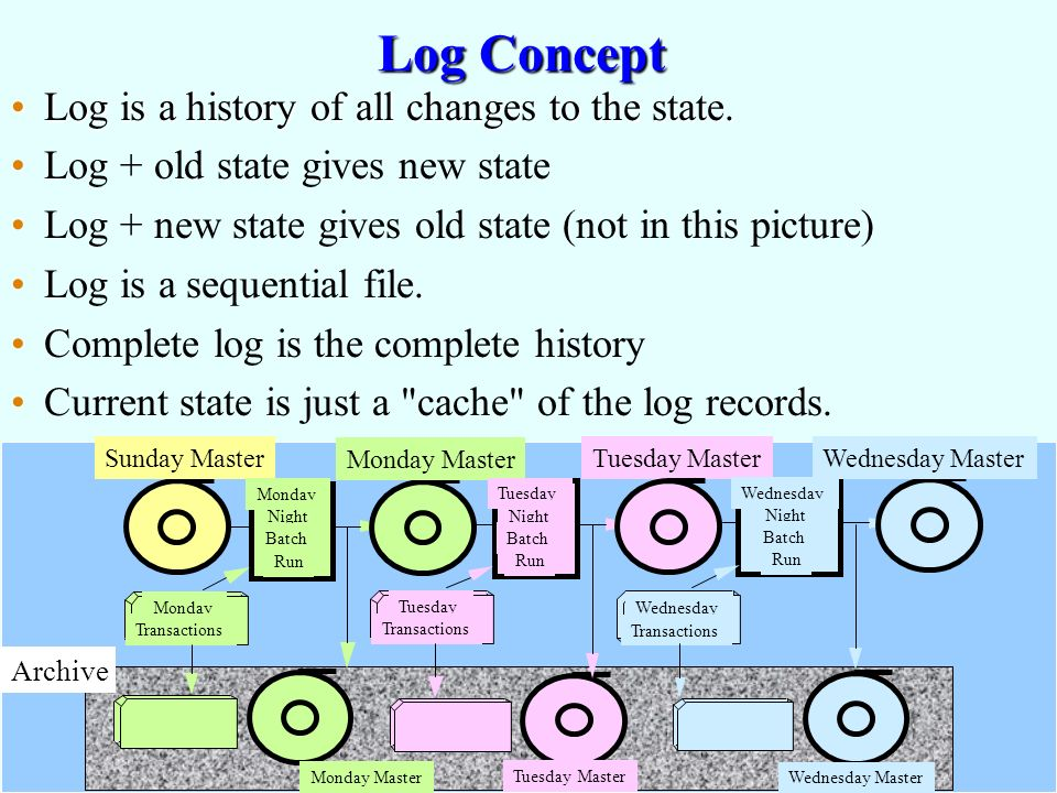 Gray & Reuter Log 10a: 2 Log Concept Log is a history of all changes to the state.Log is a history of all changes to the state.