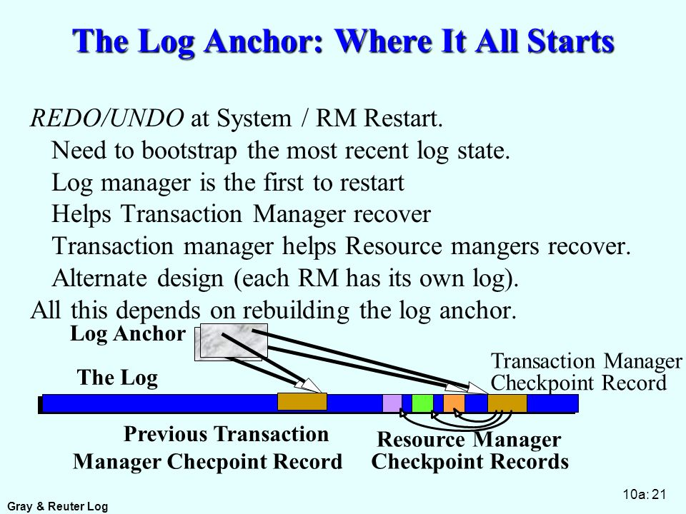 Gray & Reuter Log 10a: 21 The Log Anchor: Where It All Starts REDO/UNDO at System / RM Restart.