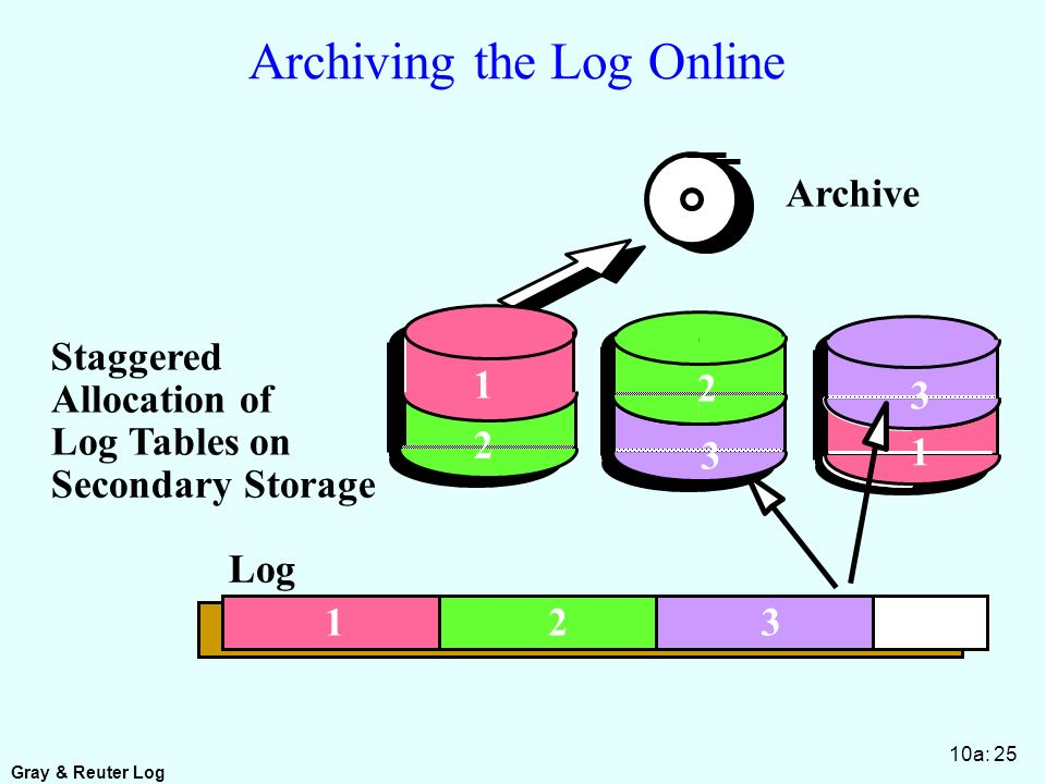 Gray & Reuter Log 10a: 25 Archiving the Log Online Log 1 2 2 3 1 3 1 23 Archive Staggered Allocation of Log Tables on Secondary Storage