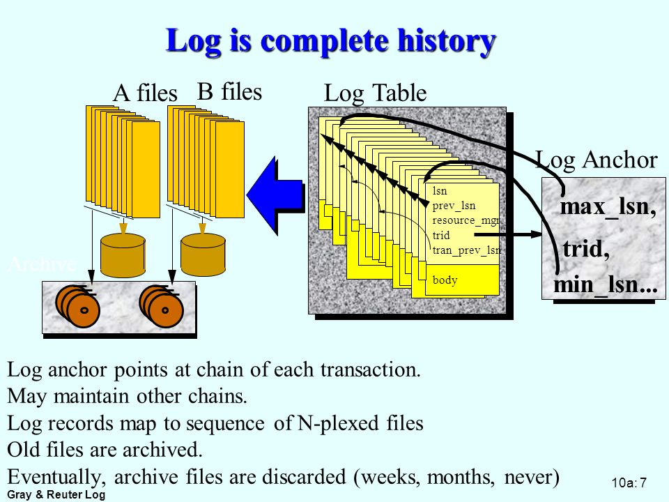 Gray & Reuter Log 10a: 7 Log is complete history Log anchor points at chain of each transaction.