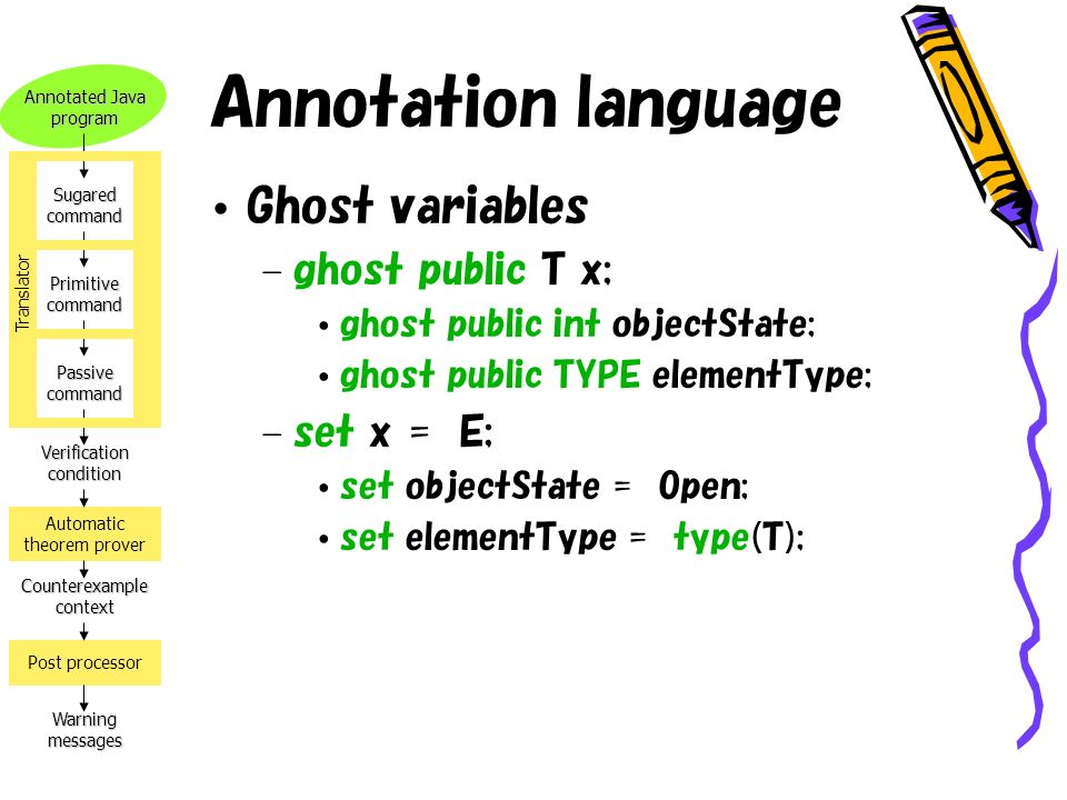 Annotated Java program Verification condition Counterexample context Warning messages Automatic theorem prover Post processor Sugared command Primitive command Passive command Translator Annotation language Ghost variables – ghost public T x; ghost public int objectState; ghost public TYPE elementType; – set x = E; set objectState = Open; set elementType = type(T);