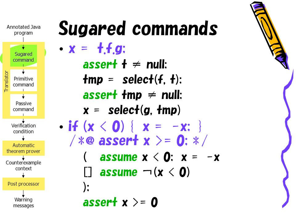 Annotated Java program Verification condition Counterexample context Warning messages Automatic theorem prover Post processor Sugared command Primitive command Passive command Translator Sugared commands x = t.f.g; assert t null; tmp = select(f, t); assert tmp null; x = select(g, tmp) if (x = 0; */ (assume x < 0; x = -x []assume (x < 0) ); assert x >= 0