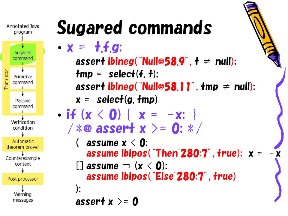 Annotated Java program Verification condition Counterexample context Warning messages Automatic theorem prover Post processor Sugared command Primitive command Passive command Translator Sugared commands x = t.f.g; assert lblneg(Null@58.9, t null); tmp = select(f, t); assert lblneg(Null@58.11, tmp null); x = select(g, tmp) if (x = 0; */ (assume x < 0; assume lblpos(Then^280:7, true); x = -x []assume (x < 0); assume lblpos(Else^280:7, true) ); assert x >= 0