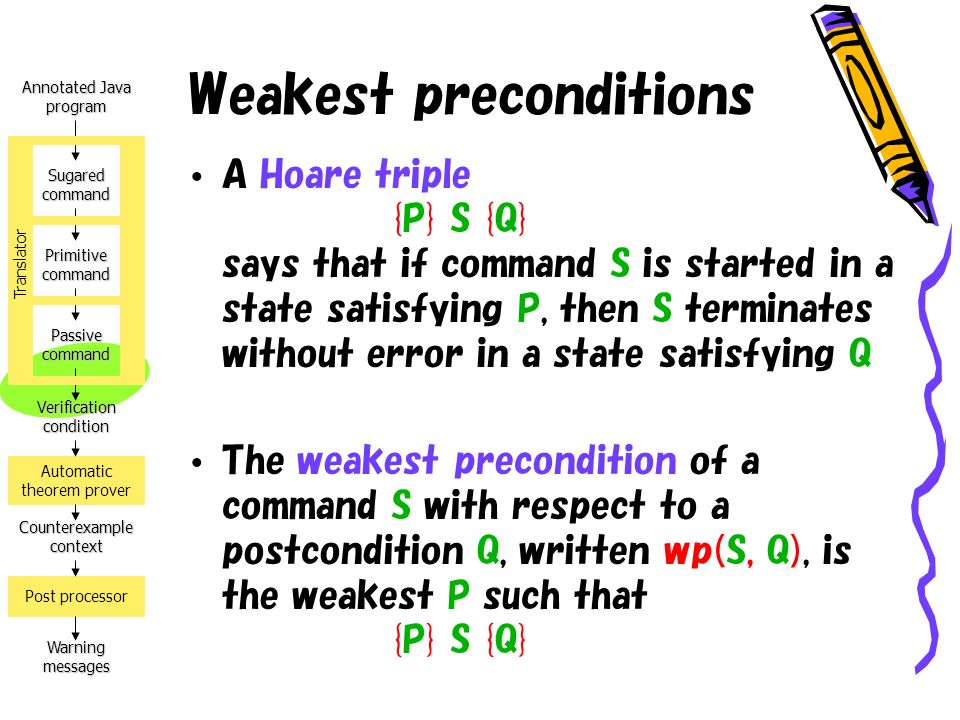 Annotated Java program Verification condition Counterexample context Warning messages Automatic theorem prover Post processor Sugared command Primitive command Passive command Translator Weakest preconditions A Hoare triple {P} S {Q} says that if command S is started in a state satisfying P, then S terminates without error in a state satisfying Q The weakest precondition of a command S with respect to a postcondition Q, written wp(S, Q), is the weakest P such that {P} S {Q}