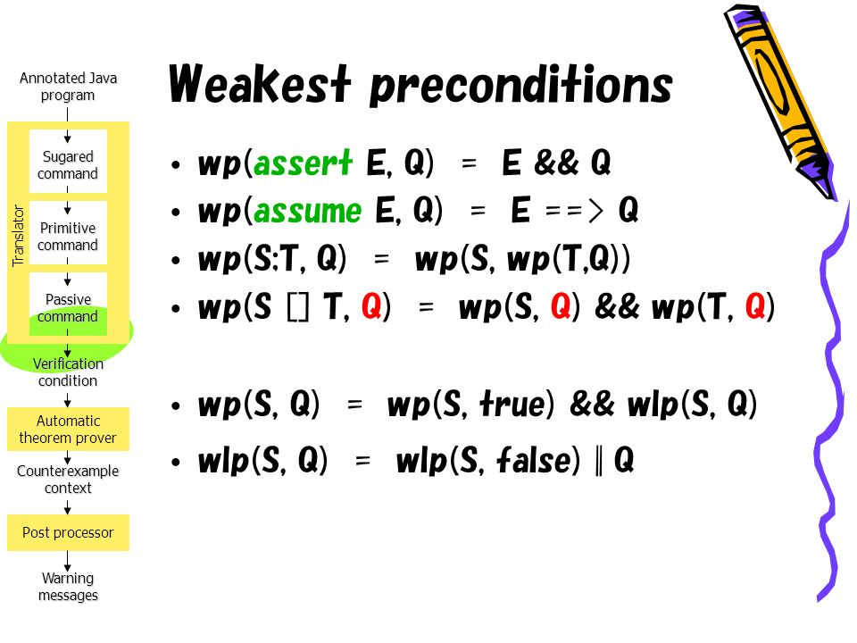 Annotated Java program Verification condition Counterexample context Warning messages Automatic theorem prover Post processor Sugared command Primitive command Passive command Translator Weakest preconditions wp(assert E, Q) = E && Q wp(assume E, Q) = E ==> Q wp(S;T, Q) = wp(S, wp(T,Q)) wp(S [] T, Q) = wp(S, Q) && wp(T, Q) wp(S, Q) = wp(S, true) && wlp(S, Q) wlp(S, Q) = wlp(S, false) || Q