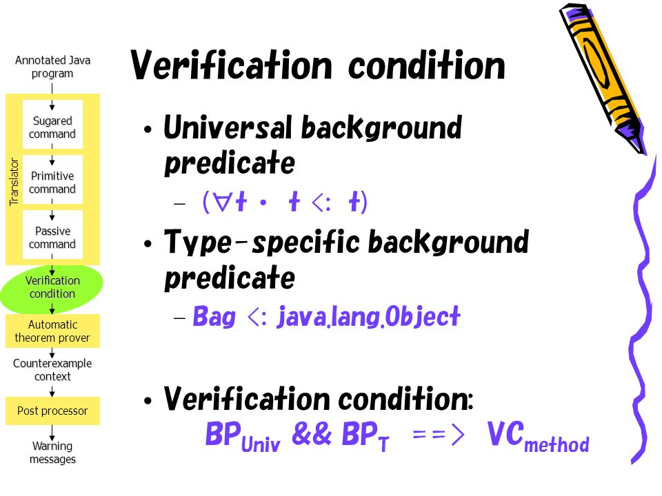 Annotated Java program Verification condition Counterexample context Warning messages Automatic theorem prover Post processor Sugared command Primitive command Passive command Translator Verification condition Universal background predicate – (t t <: t) Type-specific background predicate – Bag <: java.lang.Object Verification condition: BP Univ && BP T ==> VC method