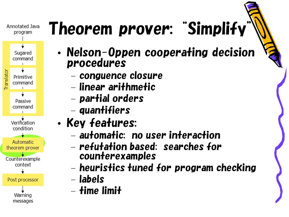 Annotated Java program Verification condition Counterexample context Warning messages Automatic theorem prover Post processor Sugared command Primitive command Passive command Translator Theorem prover: Simplify Nelson-Oppen cooperating decision procedures – conguence closure – linear arithmetic – partial orders – quantifiers Key features: – automatic: no user interaction – refutation based: searches for counterexamples – heuristics tuned for program checking – labels – time limit