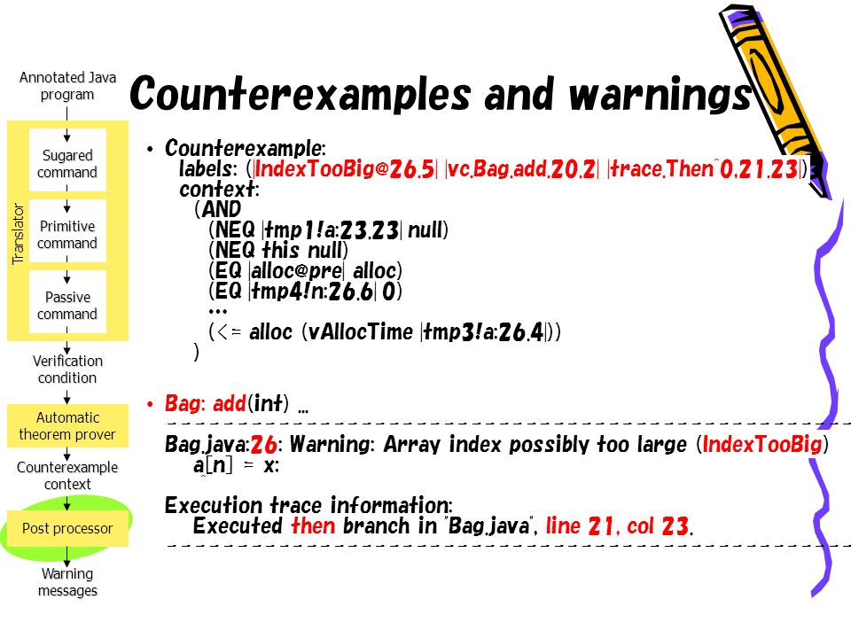 Annotated Java program Verification condition Counterexample context Warning messages Automatic theorem prover Post processor Sugared command Primitive command Passive command Translator Counterexamples and warnings Counterexample: labels: (|IndexTooBig@26.5| |vc.Bag.add.20.2| |trace.Then^0,21.23|) context: (AND (NEQ |tmp1!a:23.23| null) (NEQ this null) (EQ |alloc@pre| alloc) (EQ |tmp4!n:26.6| 0) … (<= alloc (vAllocTime |tmp3!a:26.4|)) ) Bag: add(int)...