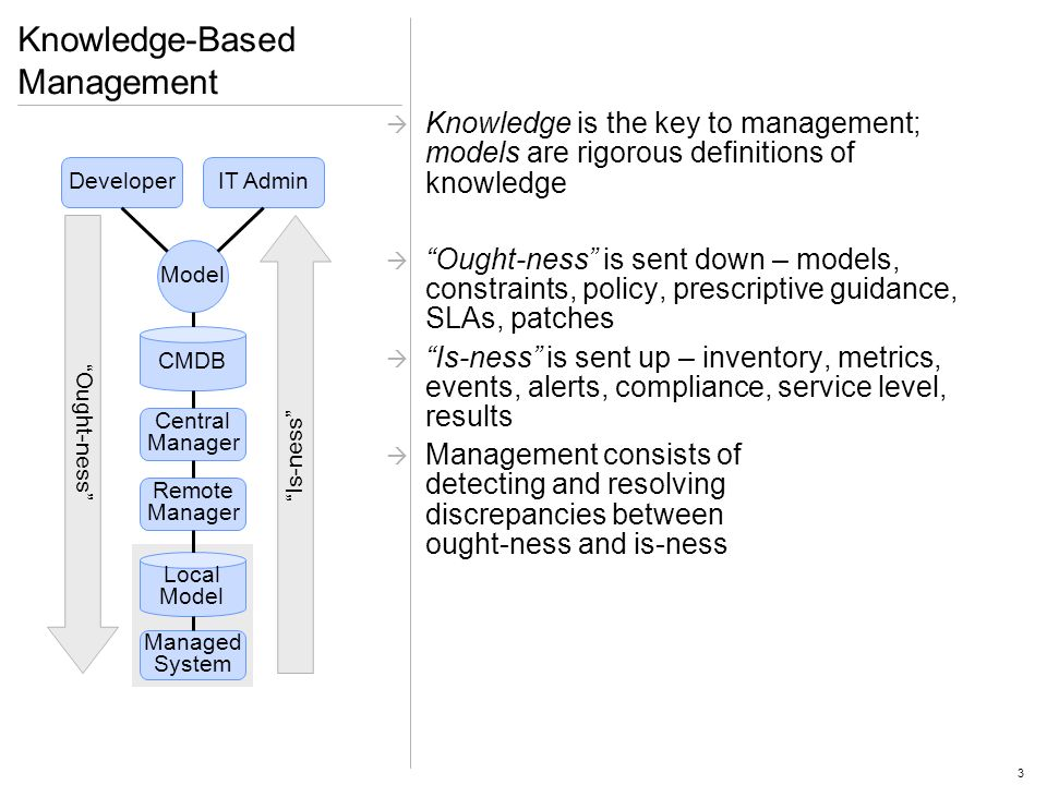 3 Knowledge-Based Management Knowledge is the key to management; models are rigorous definitions of knowledge Ought-ness is sent down – models, constraints, policy, prescriptive guidance, SLAs, patches Is-ness is sent up – inventory, metrics, events, alerts, compliance, service level, results Management consists of detecting and resolving discrepancies between ought-ness and is-ness DeveloperIT Admin Model CMDB Central Manager Remote Manager Local Model Managed System Ought-ness Is-ness