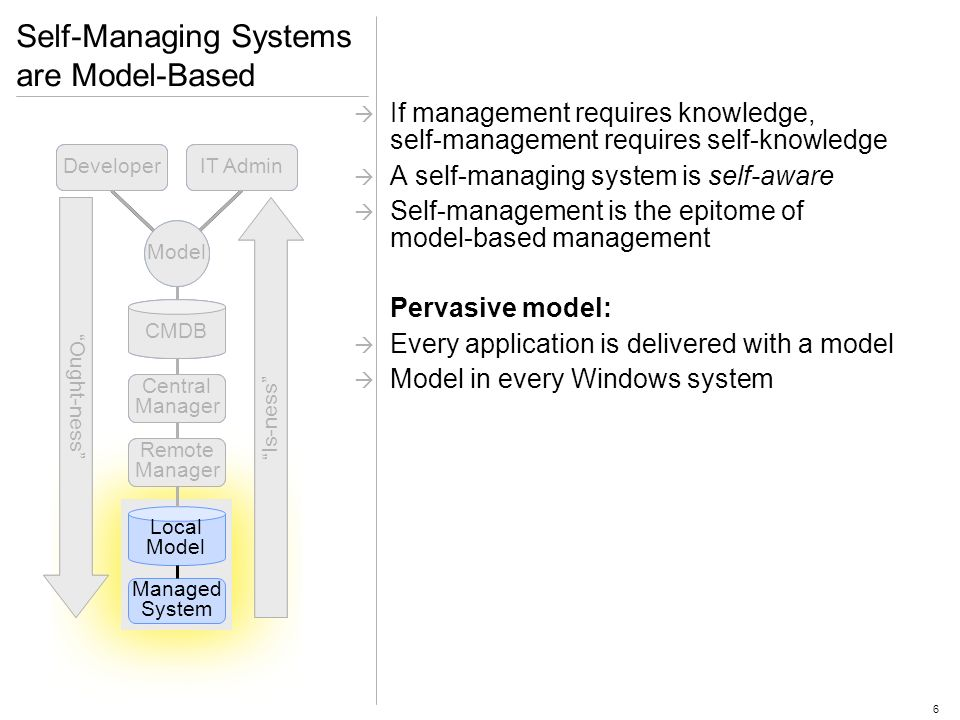 6 DeveloperIT Admin Model CMDB Central Manager Remote Manager Local Model Managed System Ought-ness Is-ness Self-Managing Systems are Model-Based If management requires knowledge, self-management requires self-knowledge A self-managing system is self-aware Self-management is the epitome of model-based management Pervasive model: Every application is delivered with a model Model in every Windows system Ought-ness Is-ness DeveloperIT Admin Model CMDB Central Manager Remote Manager Local Model Managed System