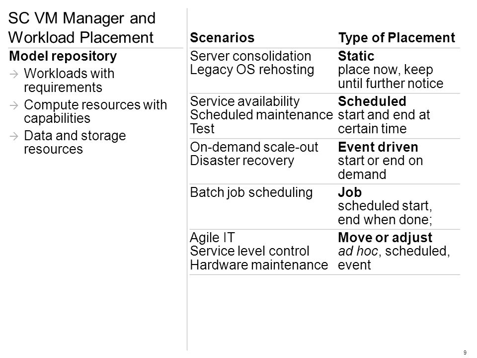 9 SC VM Manager and Workload Placement ScenariosType of Placement Server consolidation Legacy OS rehosting Static place now, keep until further notice Service availability Scheduled maintenance Test Scheduled start and end at certain time On-demand scale-out Disaster recovery Event driven start or end on demand Batch job schedulingJob scheduled start, end when done; Agile IT Service level control Hardware maintenance Move or adjust ad hoc, scheduled, event Model repository Workloads with requirements Compute resources with capabilities Data and storage resources