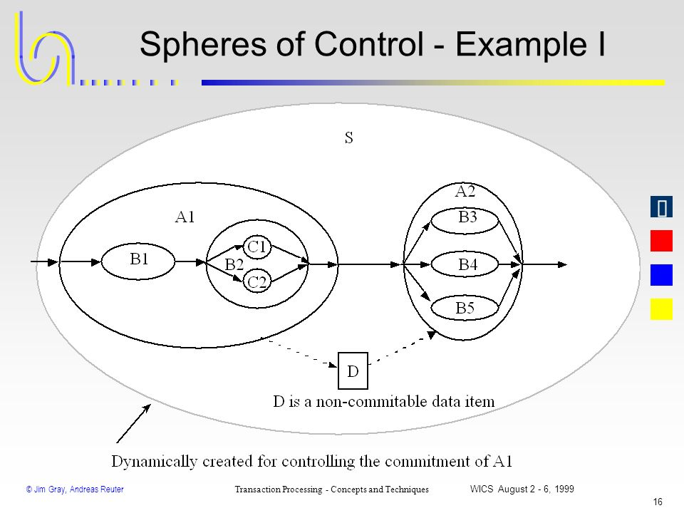 © Jim Gray, Andreas Reuter Transaction Processing - Concepts and Techniques WICS August 2 - 6, 1999 15 Spheres of Control - The Idea Process commitmen