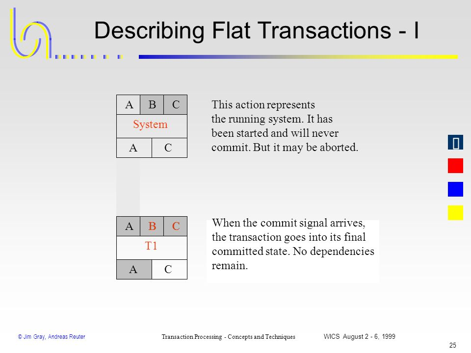 © Jim Gray, Andreas Reuter Transaction Processing - Concepts and Techniques WICS August 2 - 6, 1999 24 ABC Act-ID AC A Graphical Notation For Atomic A