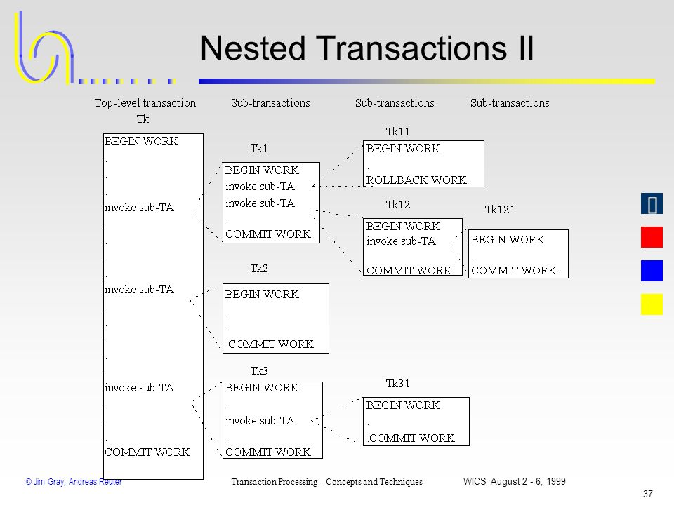 © Jim Gray, Andreas Reuter Transaction Processing - Concepts and Techniques WICS August 2 - 6, 1999 36 Nested Transactions I Commit rule: The commit o