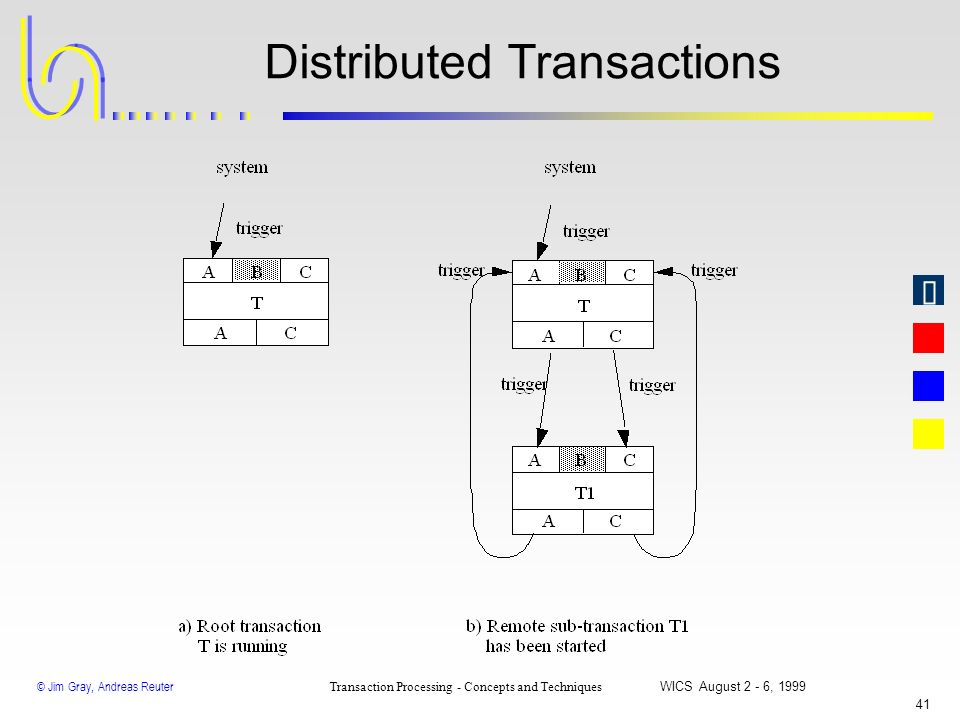 © Jim Gray, Andreas Reuter Transaction Processing - Concepts and Techniques WICS August 2 - 6, 1999 40 Nested Transactions vs. Savepoints