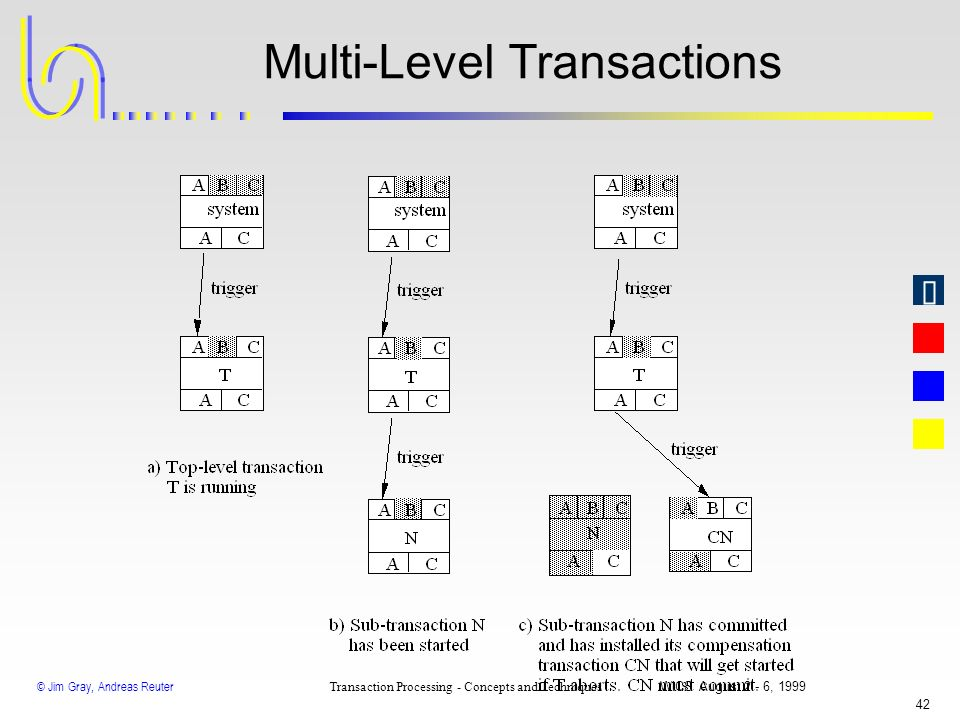 © Jim Gray, Andreas Reuter Transaction Processing - Concepts and Techniques WICS August 2 - 6, 1999 41 Distributed Transactions