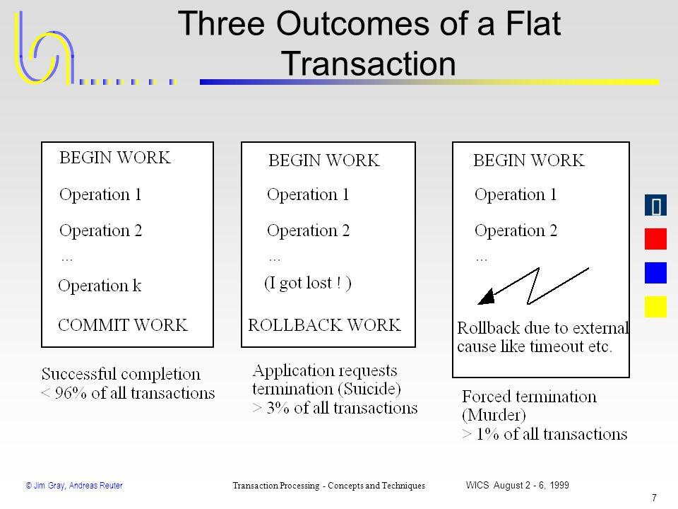 © Jim Gray, Andreas Reuter Transaction Processing - Concepts and Techniques WICS August 2 - 6, 1999 6 First Example of a Transaction Begin Workopens a
