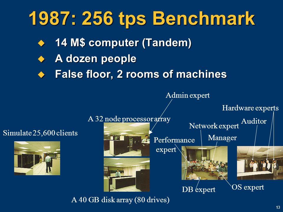13 1987: 256 tps Benchmark 14 M$ computer (Tandem) 14 M$ computer (Tandem) A dozen people A dozen people False floor, 2 rooms of machines False floor,