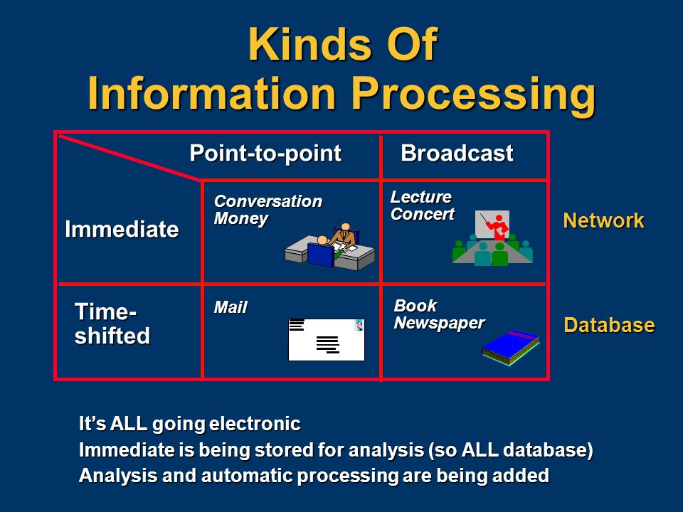 Kinds Of Information Processing Its ALL going electronic Immediate is being stored for analysis (so ALL database) Analysis and automatic processing ar