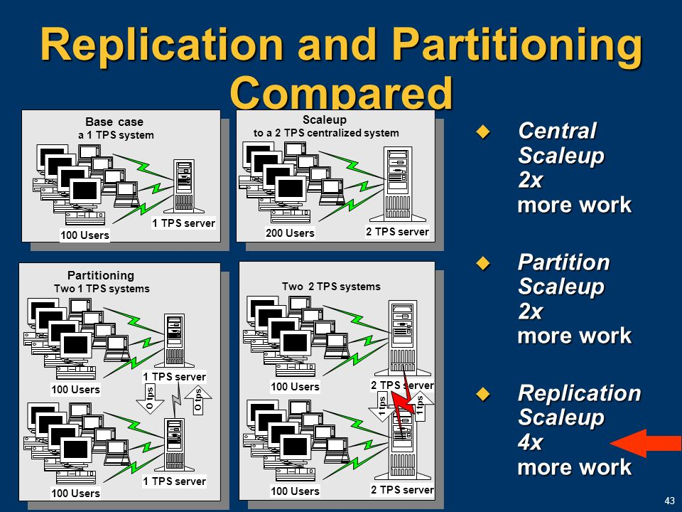 43 Replication and Partitioning Compared Central Scaleup 2x more work Central Scaleup 2x more work Partition Scaleup 2x more work Partition Scaleup 2x