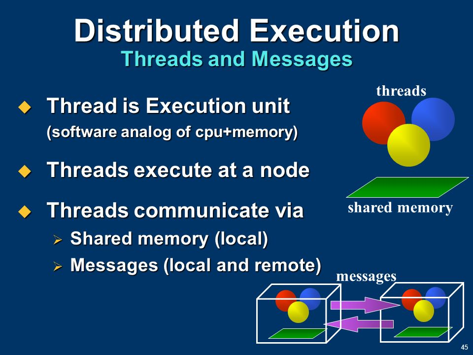 45 Distributed Execution Threads and Messages Thread is Execution unit (software analog of cpu+memory) Thread is Execution unit (software analog of cp