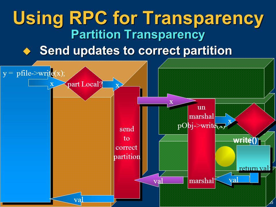 55 Send updates to correct partition Send updates to correct partition Using RPC for Transparency Partition Transparency part Local? x y = pfile->writ