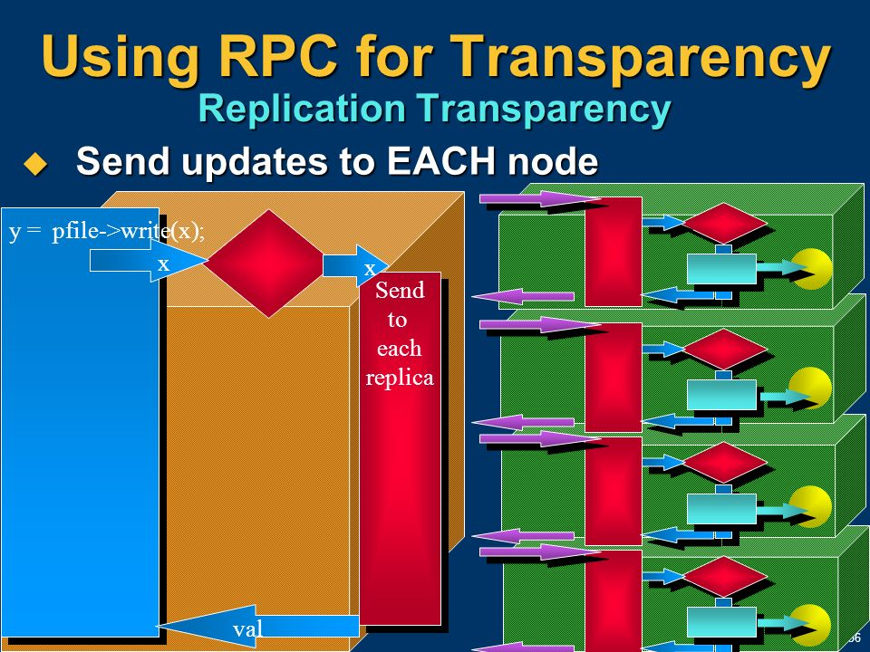 56 Send updates to EACH node Send updates to EACH node Using RPC for Transparency Replication Transparency x y = pfile->write(x); Send to each replica
