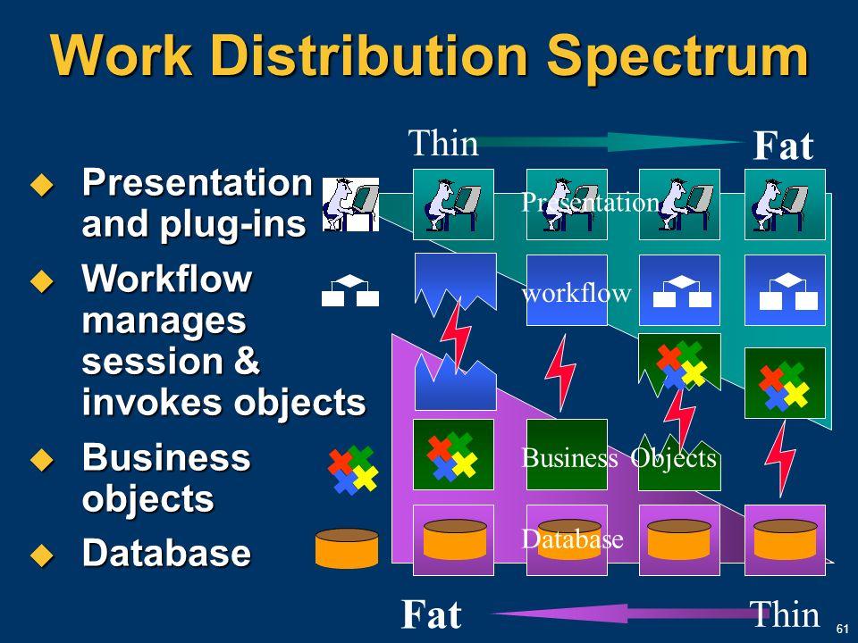 61 Work Distribution Spectrum Presentation and plug-ins Presentation and plug-ins Workflow manages session & invokes objects Workflow manages session