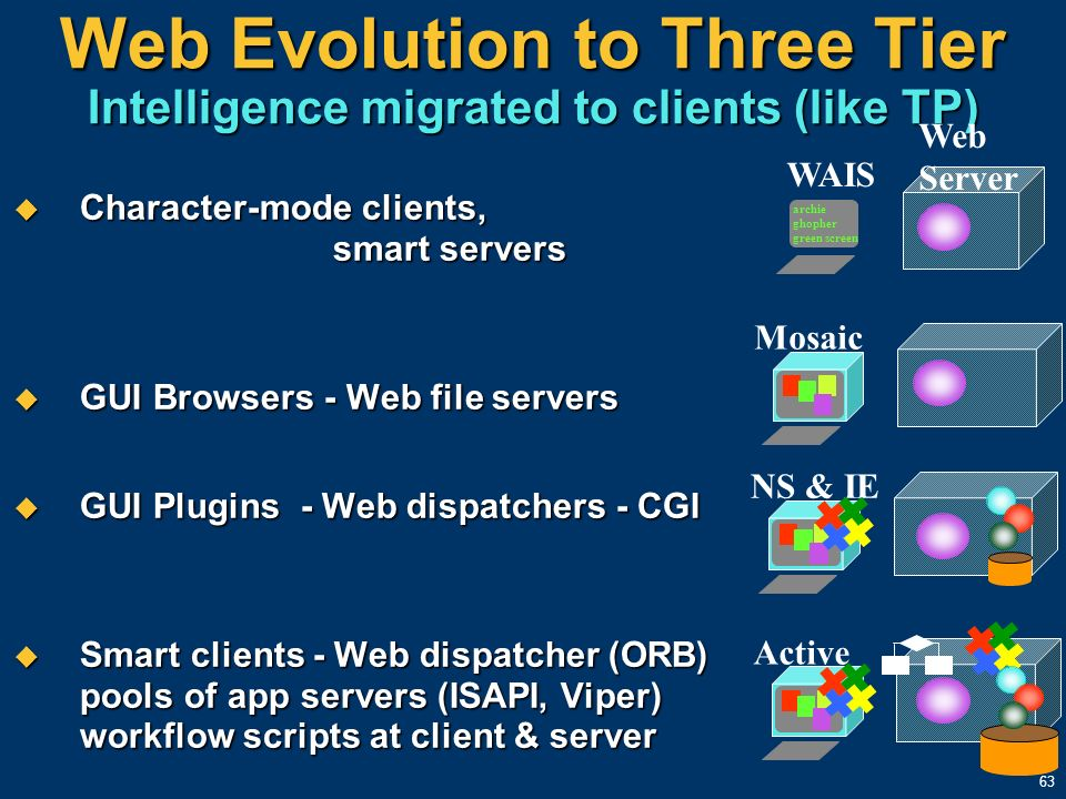 63 Web Evolution to Three Tier Intelligence migrated to clients (like TP) Character-mode clients, smart servers Character-mode clients, smart servers