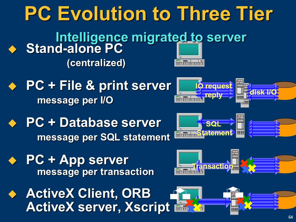 64 PC Evolution to Three Tier Intelligence migrated to server Stand-alone PC (centralized) Stand-alone PC (centralized) PC + File & print server messa