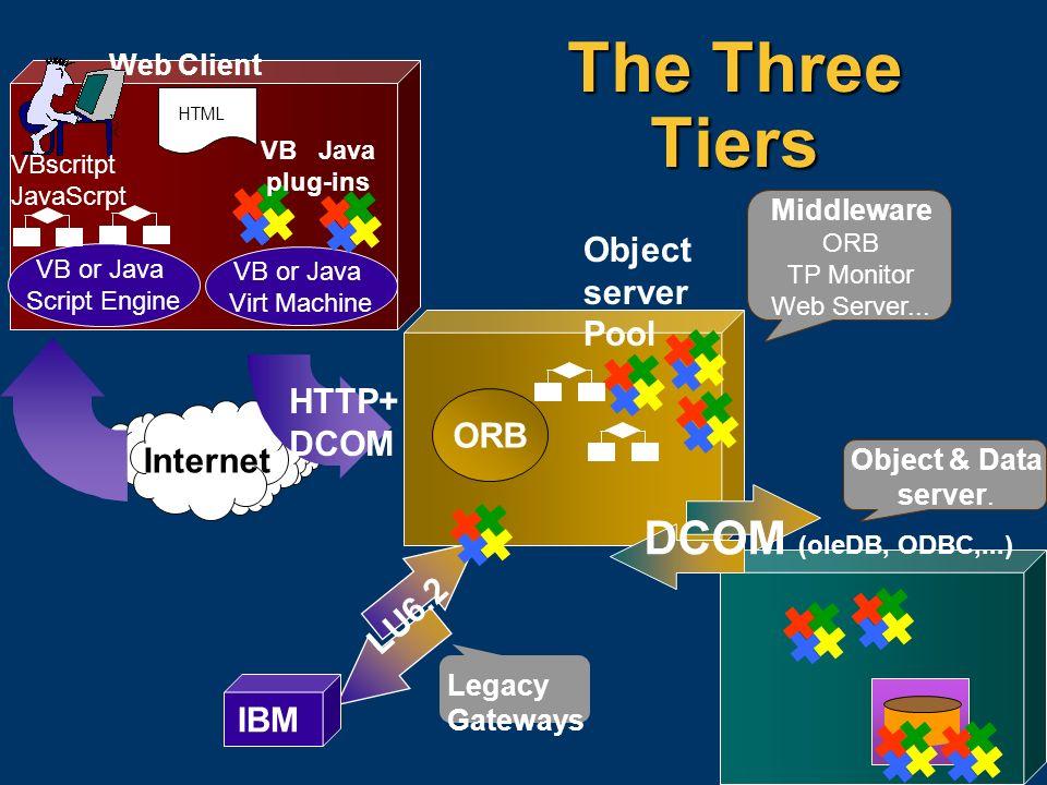 66 The Three Tiers Web Client HTML VB or Java Script Engine VB or Java Virt Machine VBscritpt JavaScrpt VB Java plug-ins Internet ORB HTTP+ DCOM Objec
