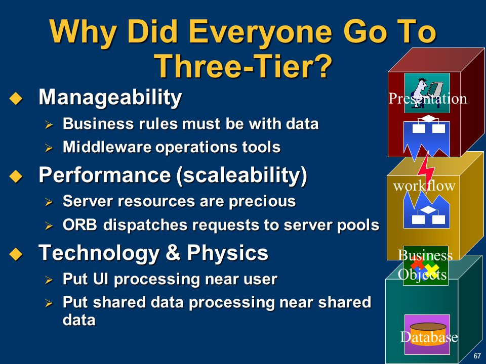 67 Why Did Everyone Go To Three-Tier? Manageability Manageability Business rules must be with data Business rules must be with data Middleware operati