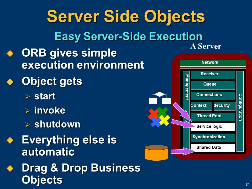 70 Server Side Objects Easy Server-Side Execution ORB gives simple execution environment ORB gives simple execution environment Object gets Object get