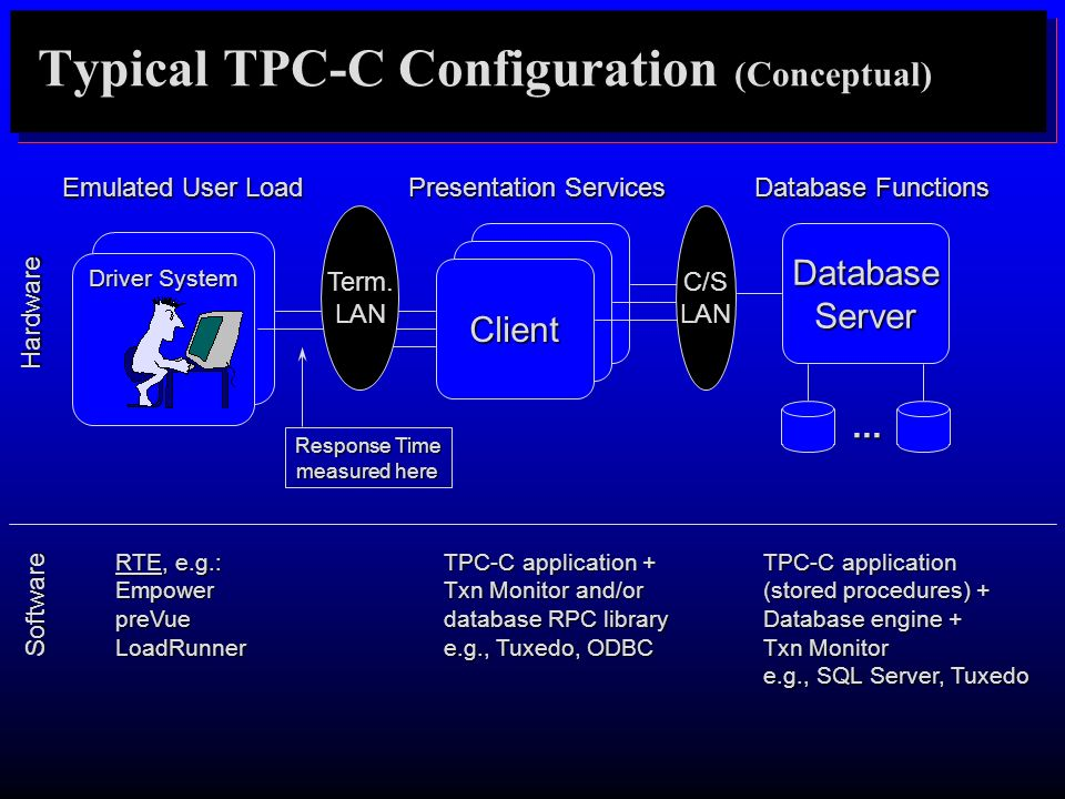Response Time measured here Typical TPC-C Configuration (Conceptual) DatabaseServer... Client C/S LAN Term. LAN Presentation Services Database Functio
