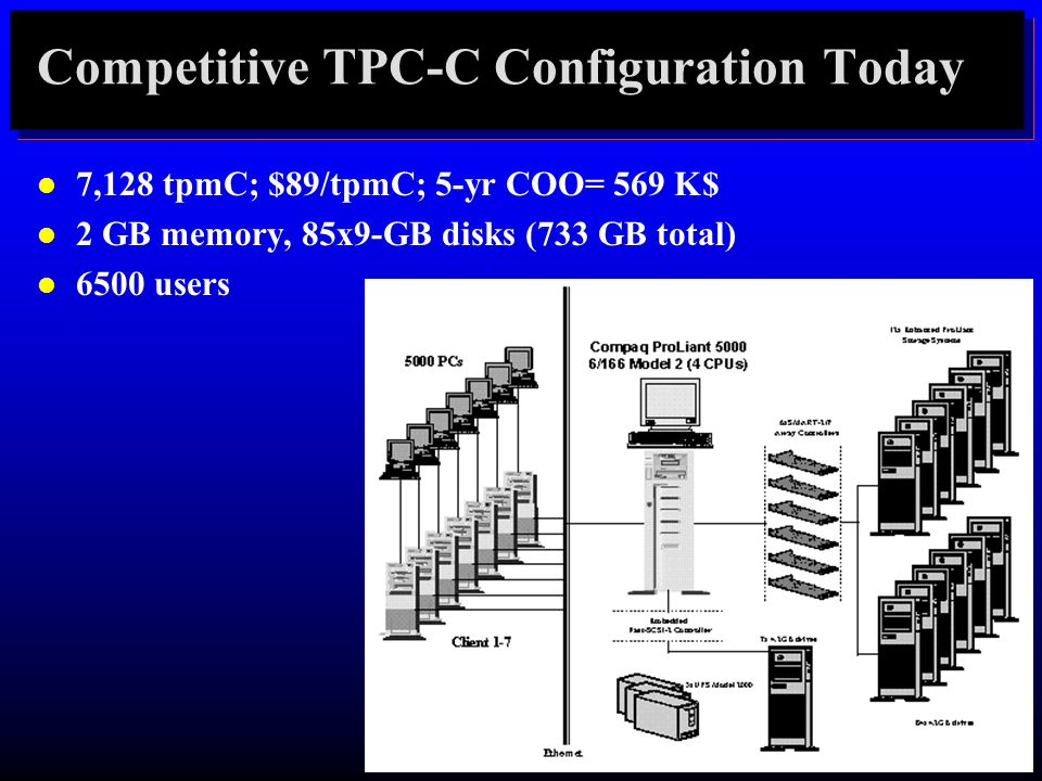 Competitive TPC-C Configuration Today l 7,128 tpmC; $89/tpmC; 5-yr COO= 569 K$ l 2 GB memory, 85x9-GB disks (733 GB total) l 6500 users