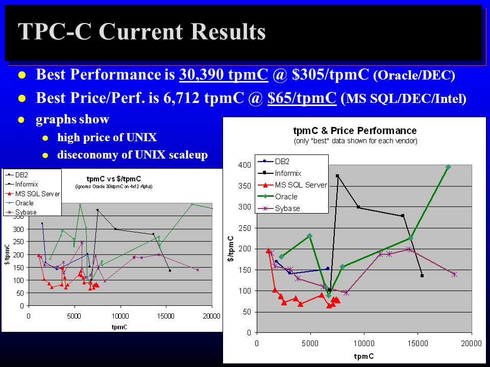 TPC-C Current Results l Best Performance is 30,390 tpmC @ $305/tpmC (Oracle/DEC) l Best Price/Perf. is 6,712 tpmC @ $65/tpmC ( MS SQL/DEC/Intel) l gra