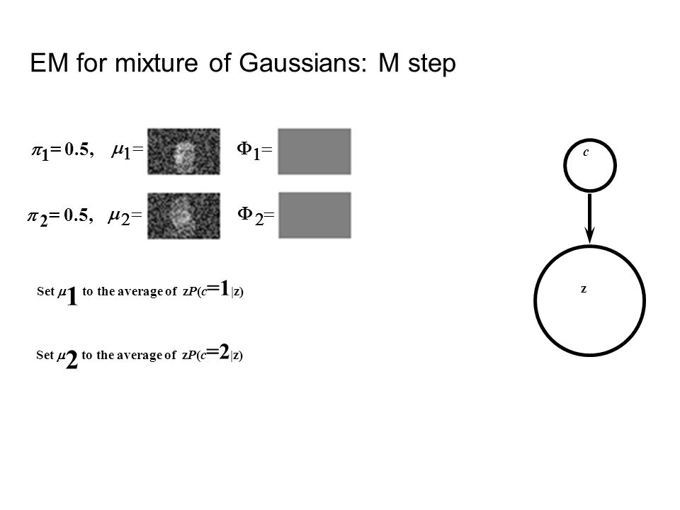 c 1 = 0.5, 2 = 0.5, z Set 1 to the average of zP(c =1 |z) Set 2 to the average of zP(c =2 |z) EM for mixture of Gaussians: M step